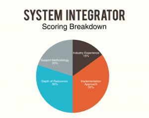 System Integrator Score Graph