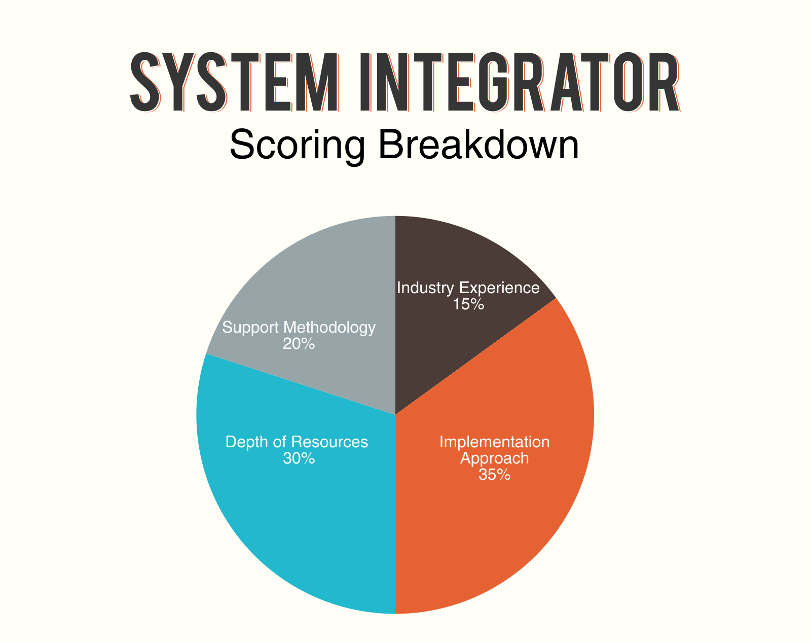 How To Select The Right System Integrator For Erp A Scorecard