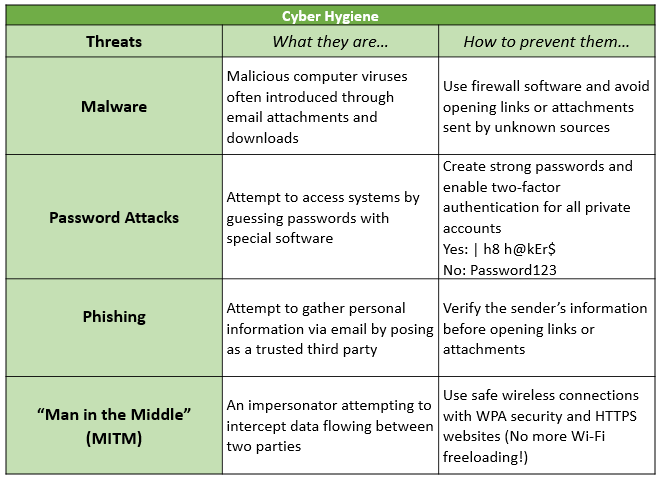 types of cyber attacks